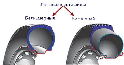 Эксплуатационные и технические отличия в камерных и бескамерных шинах